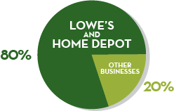 Lowe's vs Home Depot chart