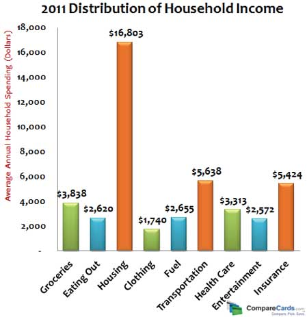 Household income distribution for 2011