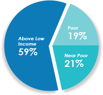 family income diagram