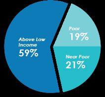 family income diagram