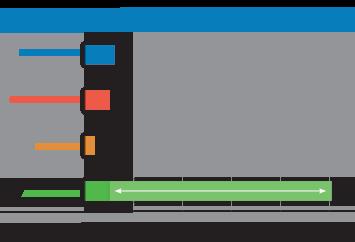 common flat credit card fee bar graph