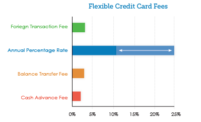 common flexible credit card fee bar graph