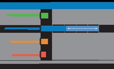 common flexible credit card fee bar graph
