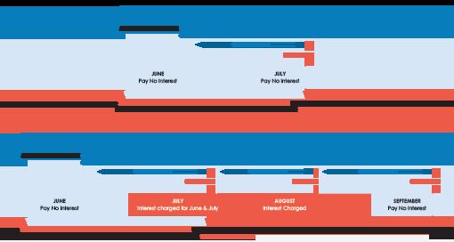 understand credit card interest graph