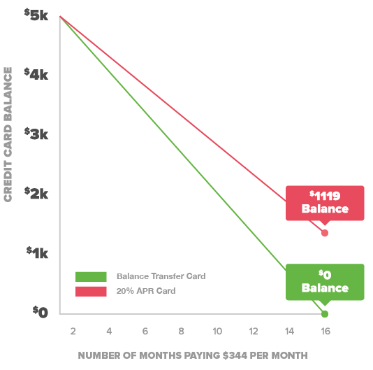 credit card balance transfer graph